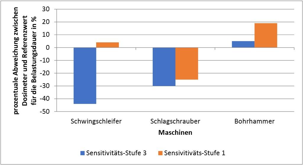 Bild 9 Prozentuale Abweichung zwischen Messwerten der dosimetrischen Hilfseinrichtung und der Referenzwerte vom normgerechten Messsystem für die Belastungsdauern der einzelnen Maschinen und Sensitivitätsstufen . Quelle: DGUV