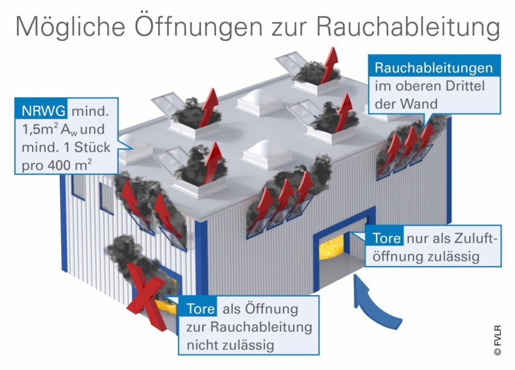 Bild 1 Lage von Zuluft- und Rauchableitungsöffnungen. Quelle: FVLR Fachverband
