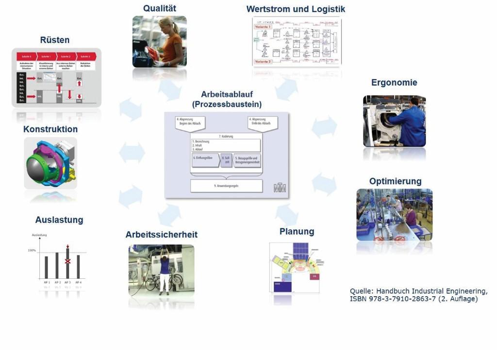 Bild 1 Anwendung von MTM für bestehende und zu planende Arbeitssysteme. Quelle: Deutsche MTM Gesellschaft mbH