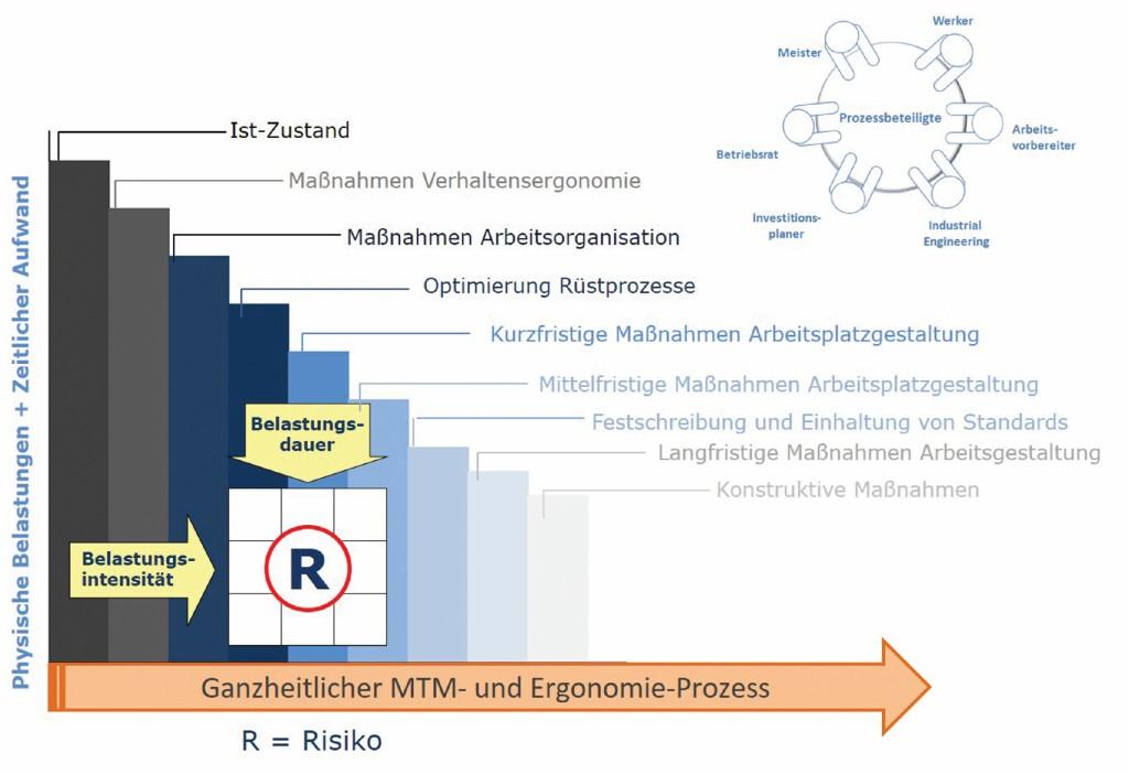 Bild 3 Anwendernutzen dank ganzheitlichem Ergonomie-Prozess. Quelle: Deutsche MTM Gesellschaft mbH