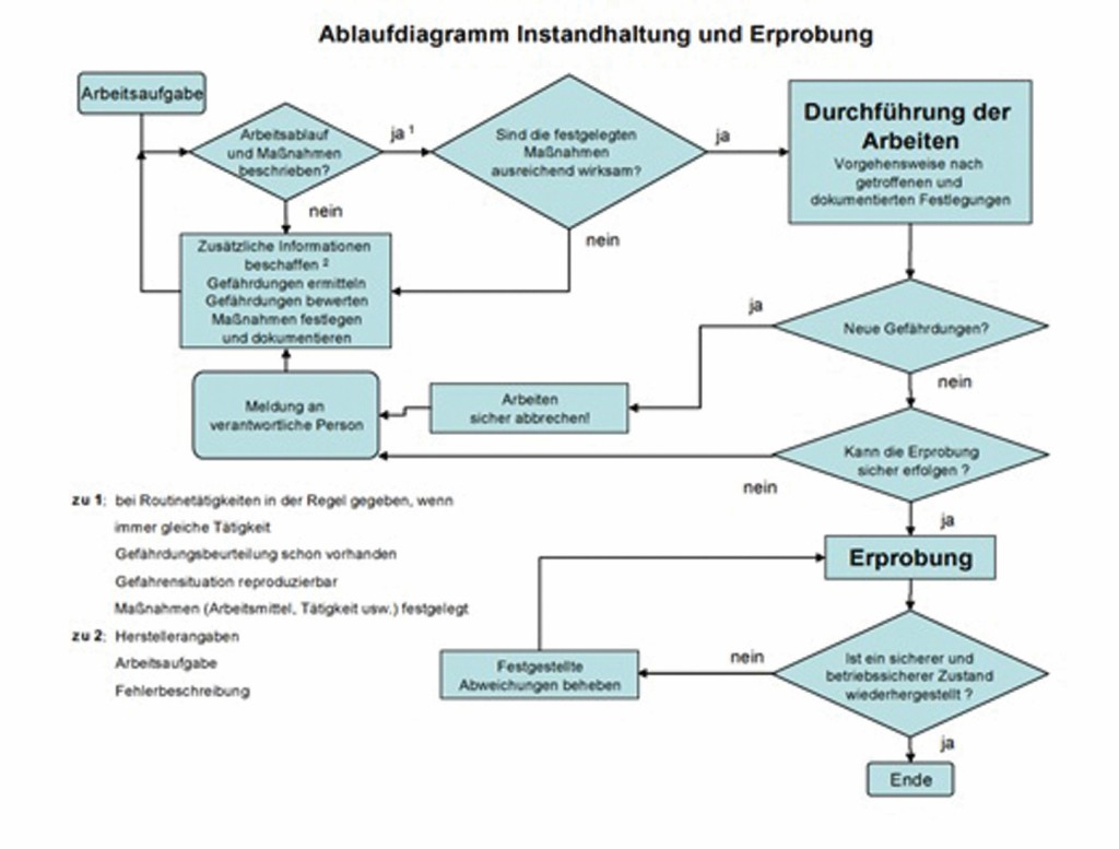Bild 1 Schritte zur Gefährdungsbeurteilung in der Instandhaltung. Quelle: BAuA