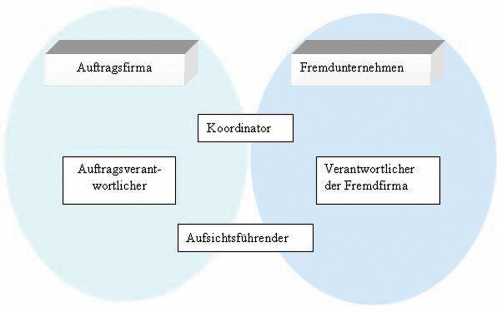 Bild 2 Aufteilung der Verantwortlichkeiten zwischen Auftrags- und Fremdfirma bei Arbeiten an der Anlage der Auftragsfirma insbesondere im gefährdeten Bereich. Quelle: BAuA