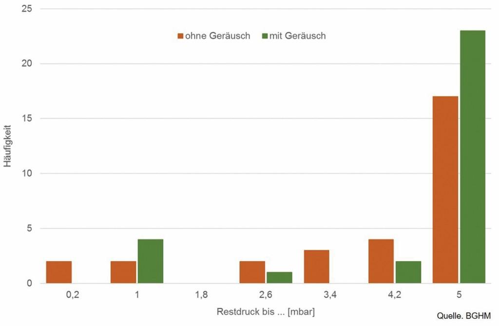 Bild 7 Verteilung des Restdrucks nach wiederholtem Einsetzen einer Gehörschutz-Otoplastik ohne Geräuschunterstützung (rot) und Positionierung nach Geräuscheindruck (grün). Quelle: BGHM