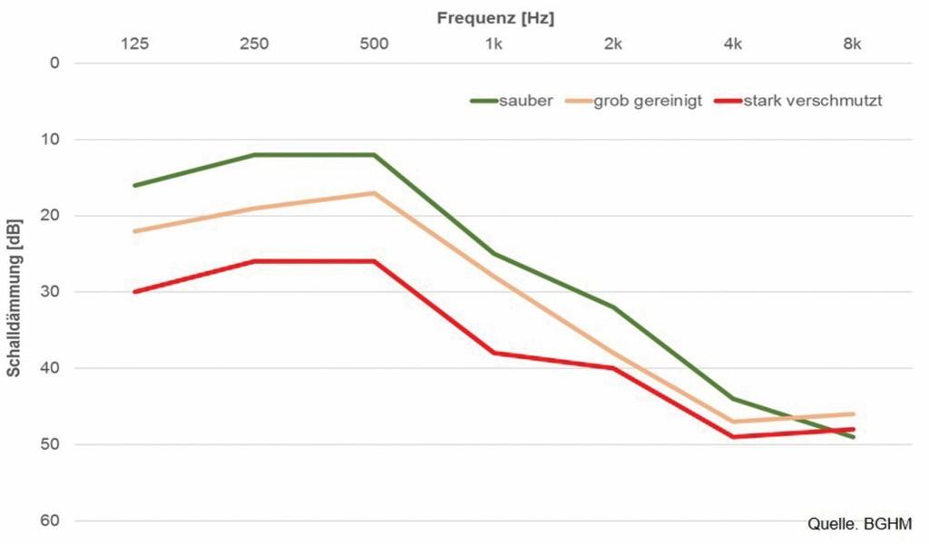 Bild 9 Abhängigkeit der Schalldämmung von der Verschmutzung der Otoplastik insbesondere des Schallkanals. Quelle: BGHM