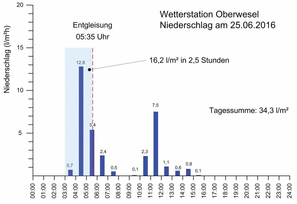Bild 6 Stündliche Niederschlagsmengen an der Station Oberwesel am 25.06.2016. Quelle: R. Konersmann