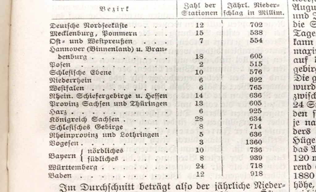 Tabelle 1 Jährliche durchschnittliche Niederschlagsmengen in den Ländern des Deutschen Kaiserreichs.