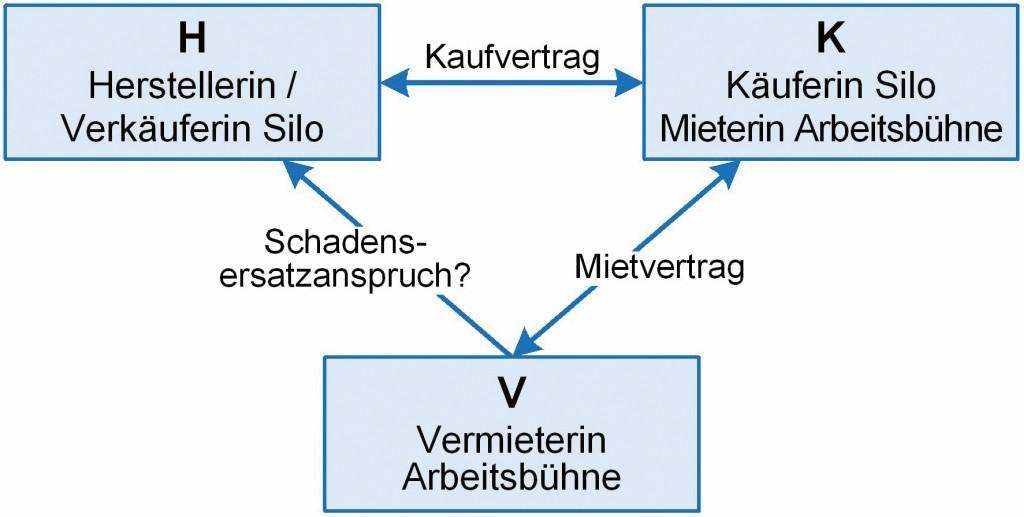 Bild 1 Die beteiligten Parteien und ihre Rechtsbeziehungen. Quelle: T. Wilrich