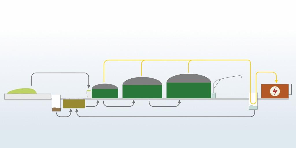 Bild 2 Schematischer Aufbau einer Biogasanlage (v. l. n. r.): Fahrsilo, Sickersaftbehälter, Vorlagebehälter, Fütterung und Fermenter, Nachgärer, Gärsubstratlager, Abfüllanlage inkl. Abfüllfläche, Kondensatbehälter, BHKW inkl. Betriebsstofflagerung. Quelle: OmniCert Umweltgutachter GmbH