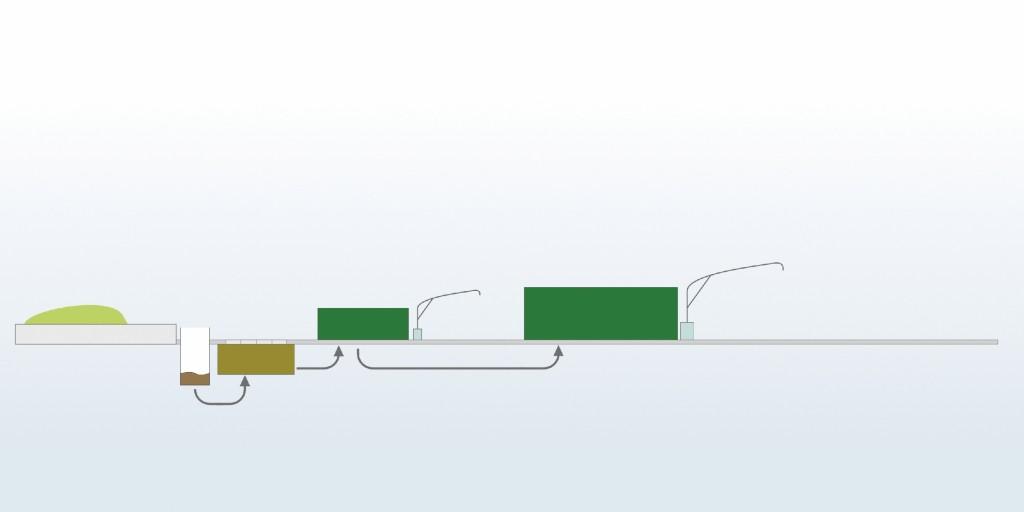 Bild 4 Schematischer Aufbau einer JGS-Anlage mit Fahrsilo inkl. Sickersaftbehälter, Vorlagebehälter und zwei Güllebehältern mit Abfülleinrichtungen. Quelle: OmniCert Umweltgutachter GmbH