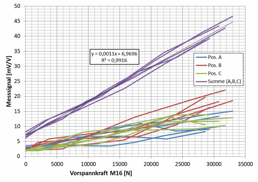 Bild 11a Ausgangsspannung (Ua0) der Si-DMS (A, B, C) und die Summe (A+B+C), Durchsteckschraube. Quelle: CiS Forschungsinstitut für Mikrosensorik GmbH