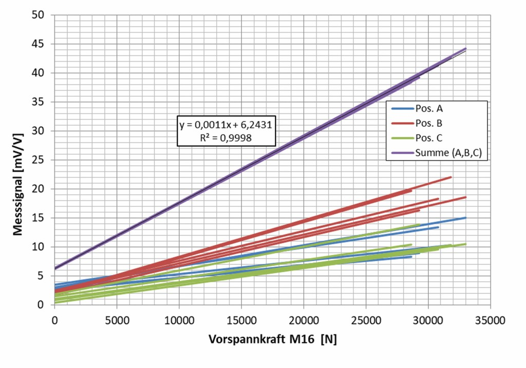 Bild 11b Ausgangsspannung (Ua0) der Si-DMS (A, B, C) und die Summe (A+B+C), Einziehschraube. Quelle: CiS Forschungsinstitut für Mikrosensorik GmbH