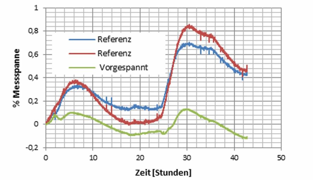 Bild 12 Änderung der Ausgangsspannung bezogen auf die Messspanne von 30 mV/V, Raumtemperatur 22 2 °C. Quelle: CiS Forschungsinstitut für Mikrosensorik GmbH
