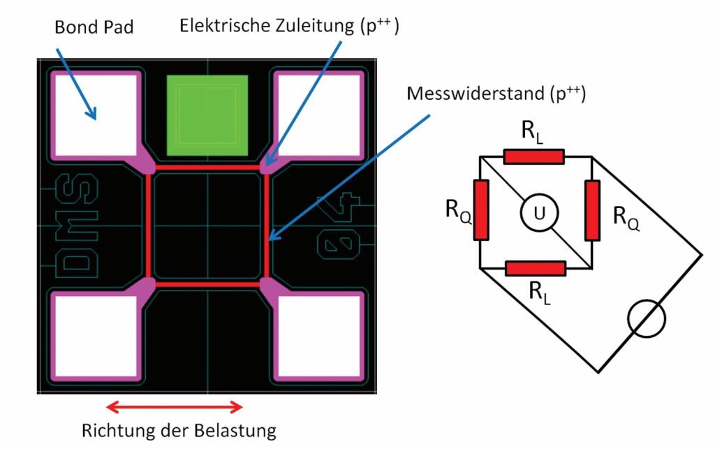Bild 1 Komplette Messbrücke mit zwei Widerständen für Längseffekt (RL)- und Quereffekt (RQ). Quelle: CiS Forschungsinstitut für Mikrosensorik GmbH