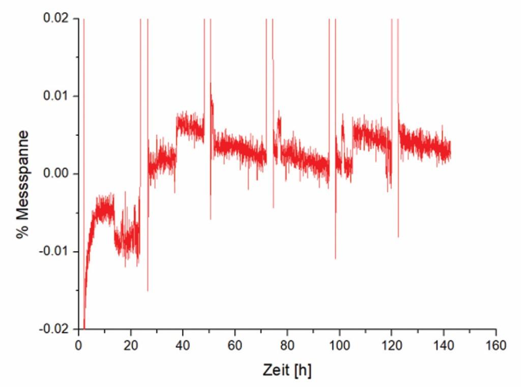 Bild 4 Langzeitstabilität eines durch Glaslot gefügten Si-DMS, 6 mal 2 h 30 °C und 22 h 120 °C, Aufbau wie Bild 2. Quelle: CiS Forschungsinstitut für Mikrosensorik GmbH
