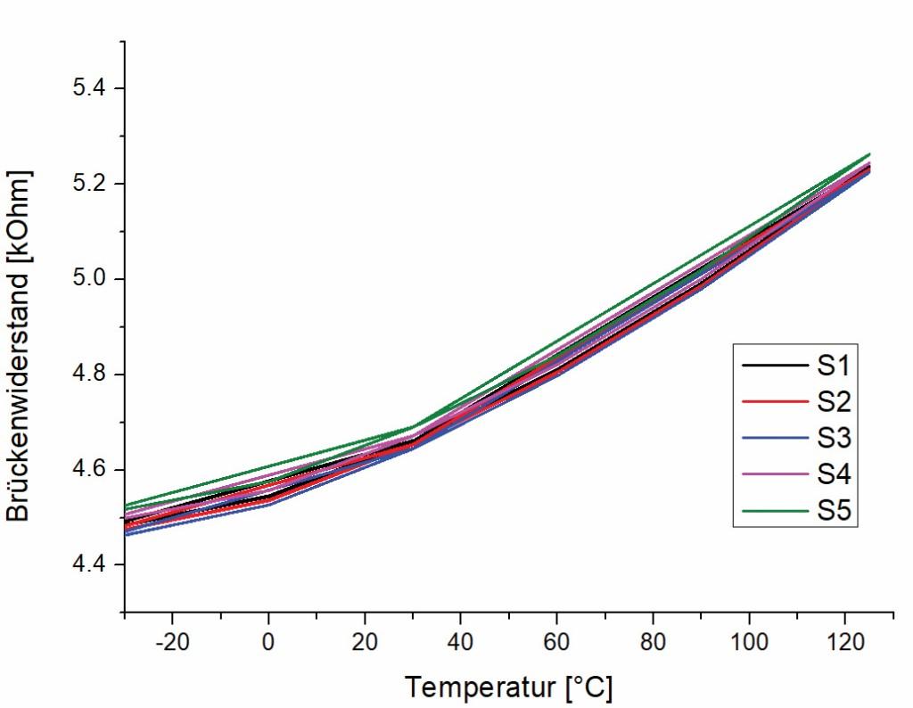 Bild 5 Brückenwiderstand in Abhängigkeit der Temperatur, 5 verschiedene Messbrücken wurden gemessen. Quelle: CiS Forschungsinstitut für Mikrosensorik GmbH