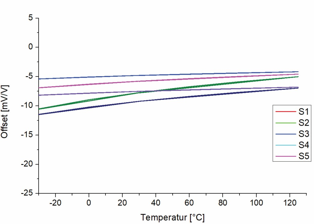 Bild 6 Brückenoffset in Abhängigkeit der Temperatur ohne Belastung, 5 verschiedene Messbrücken wurden gemessen. Quelle: CiS Forschungsinstitut für Mikrosensorik GmbH