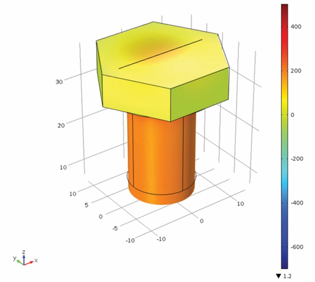 Bild 7 FEM Simulation einer vorgespannten Schraube, Vorspannkraft 30 kN, Mises-Vergleichsspannung [MPa]. Quelle: CiS Forschungsinstitut für Mikrosensorik GmbH