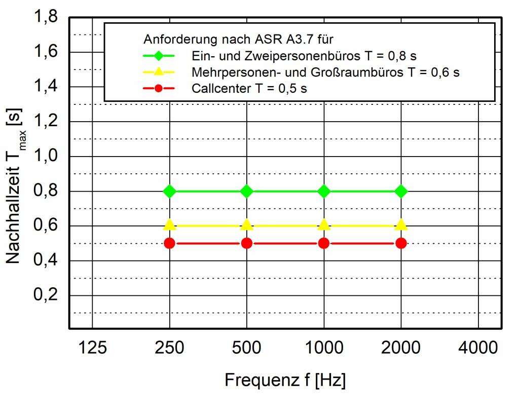 Bild 2 Anforderung für die maximale Nachhallzeit Tmax nach Ziffer 5.2.1 der ASR A3.7.