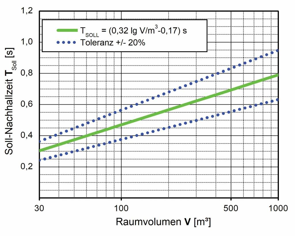 Bild 3 Anforderung für die maximale Nachhallzeit Tmax nach Ziffer 5.2.2 der ASR A3.7.