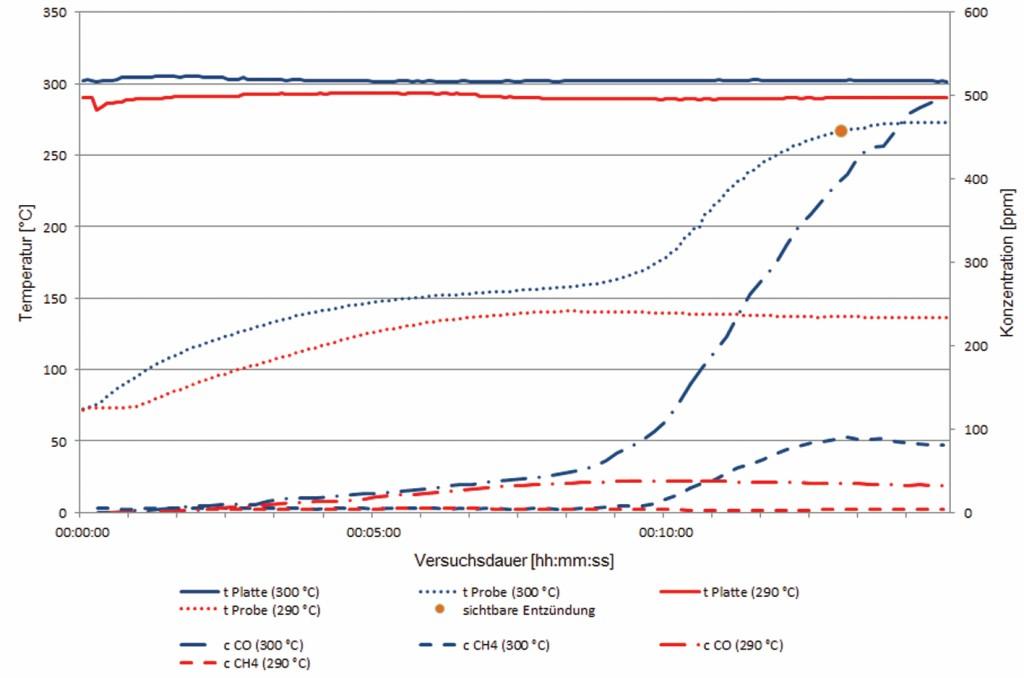 Bild 4 Vergleich der Temperatur- und Konzentrationsverläufe von Zündung und Nicht-Zündung bei 21 % vol O2. Quelle: Otto-von-Guericke Universität, Magdeburg