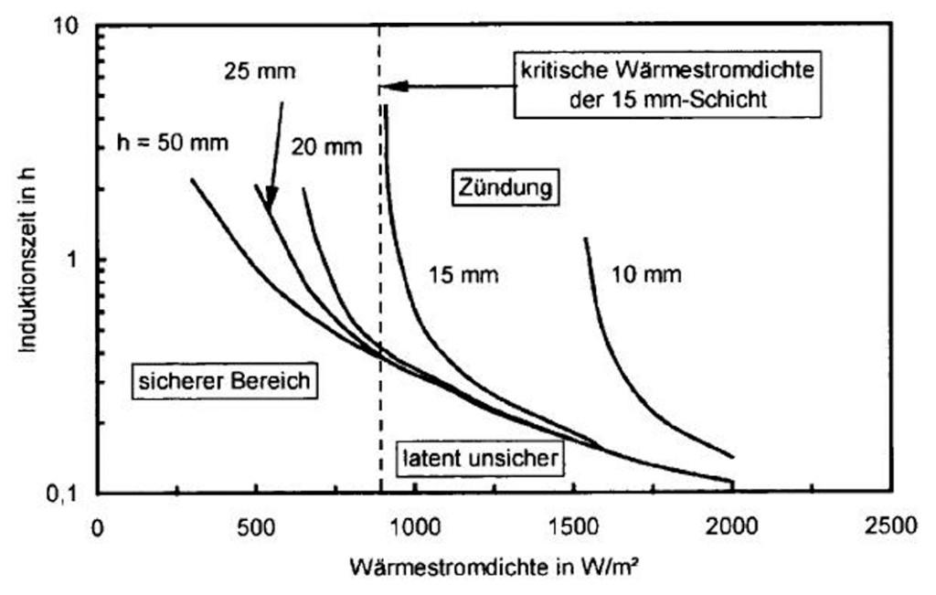 Bild 5 Abhängigkeit der Induktionszeit von der Wärmestromdichte bei der Zündung von Staubschichten unterschiedlicher Dicke (Derner-Normalkohle) [10,18].