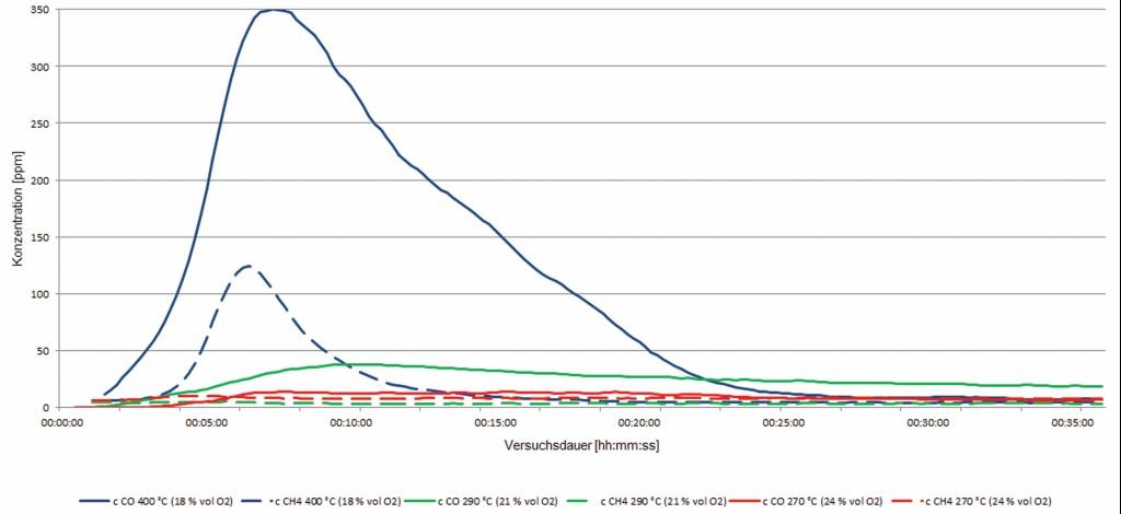 Bild 7 Vergleich der Konzentrationszeitverläufe von CO und CH4 der Versuche ohne Zündung bei 18 % vol O2, 21 % vol O2 und 24 % vol O2. Quelle: Otto-von-Guericke Universität, Magdeburg