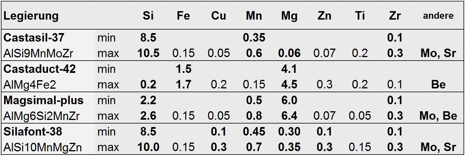 Tabelle 1 Chemische Zusammensetzung neuer Entwicklungen von Rheinfelden Alloys (Angaben für Masseln, Gussstücke sind teilweise weiter gefasst).