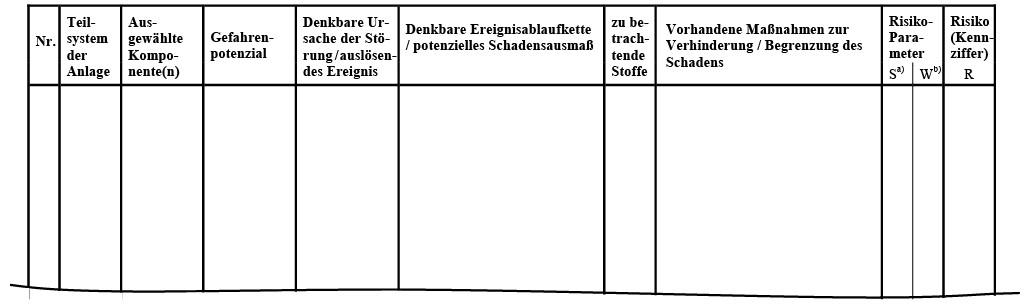 Tabelle 1 Arbeitstabelle zur Durchführung der tabellarischen Risikoanalyse eines Betriebsbereichs.