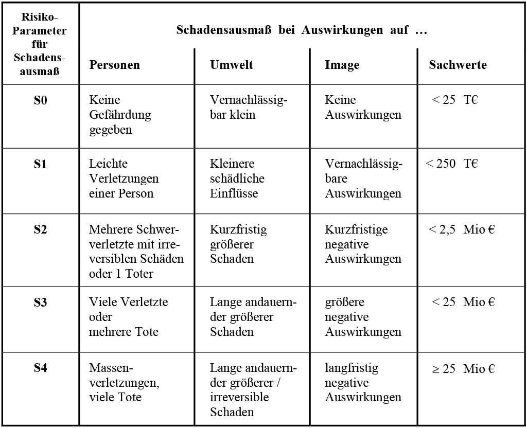 Tabelle 2 Definition des Risiko-Parameters Sn für das Schadensausmaß.