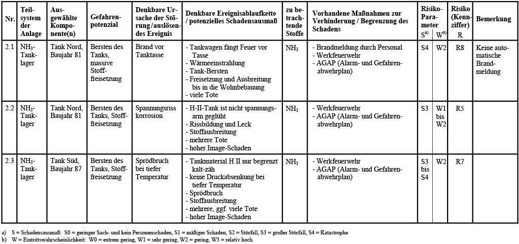 Tabelle 4 Tabellarische Risikoanalyse nach SQP mit AKAS-Methode zur Bewertung des Sub-Systems Tanklager eines Chemiebetriebs.