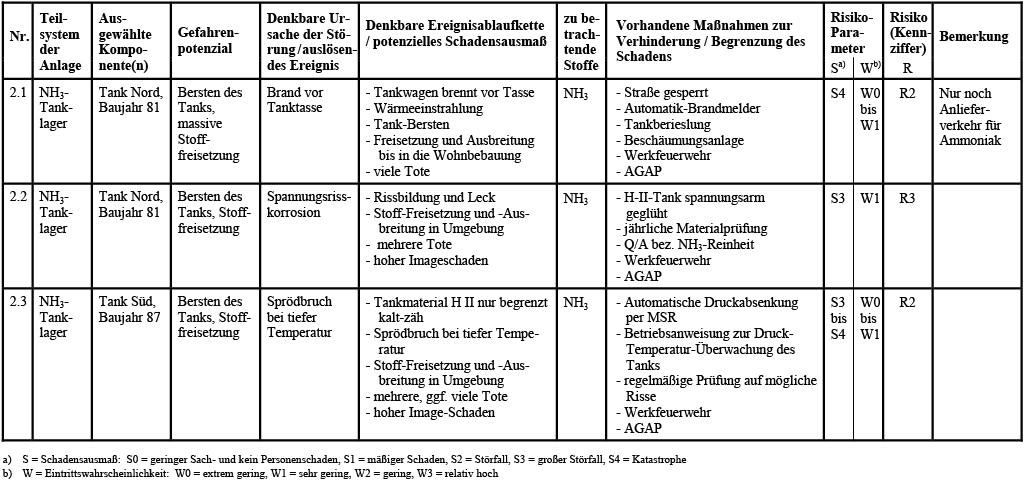 Tabelle 5 Tabellarische Risikoanalyse des Tanklagers mit SQP-Methodik nach Durchführung von Maßnahmen zur Verbesserung der Sicherheit.