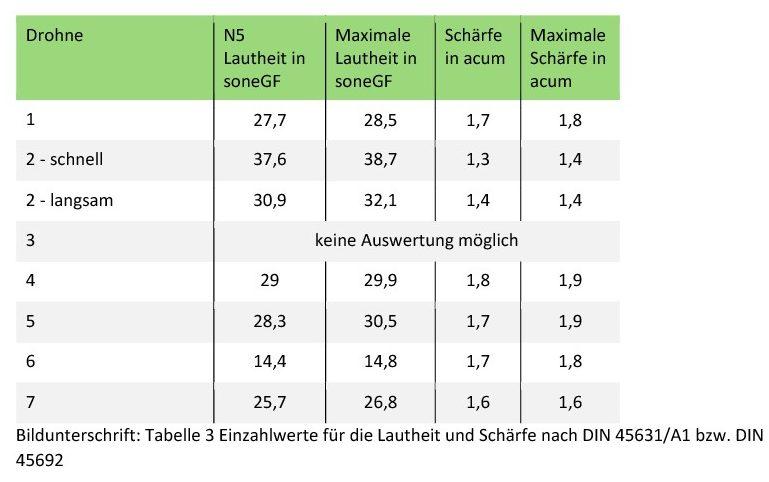 Tabelle 3 Einzahlwerte für die Lautheit und Schärfe nach DIN45631/A1 bzw. DIN 45692.