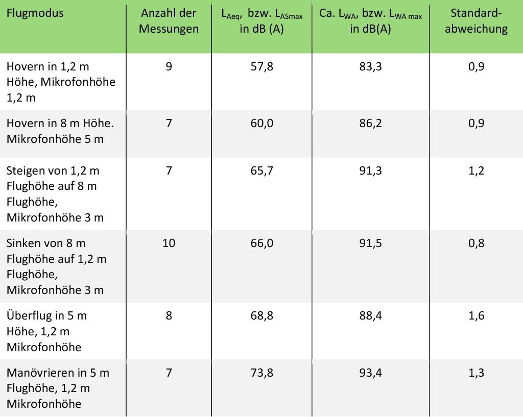Tabelle 1 Einflüsse unterschiedlicher Flugmodi auf die Geräuscherzeugung.