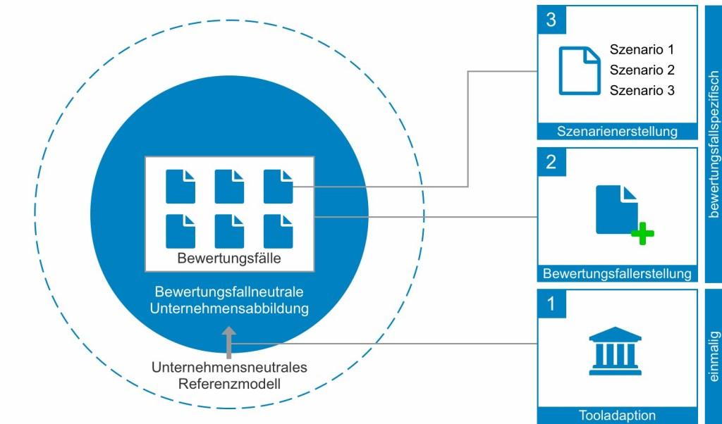 Bild 2. Grundstruktur des entscheidungsunterstützenden Make-or-Buy-Tools. Bild: WZL