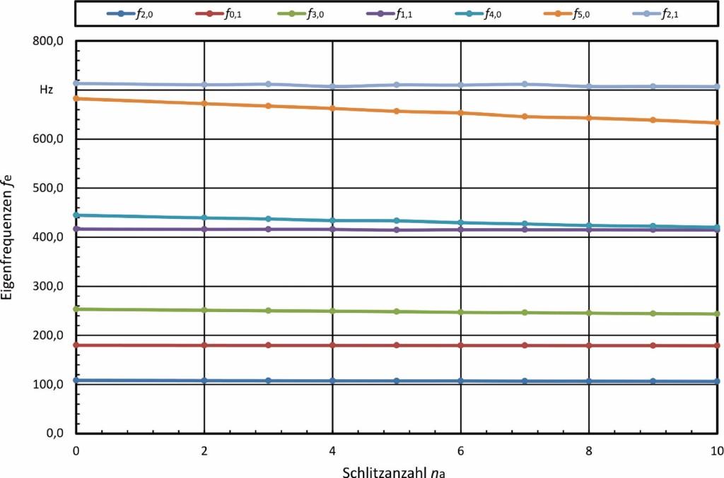 Bild 5. Eigenfrequenzen in Abhängigkeit von der Schlitzanzahl. Bild: IfW