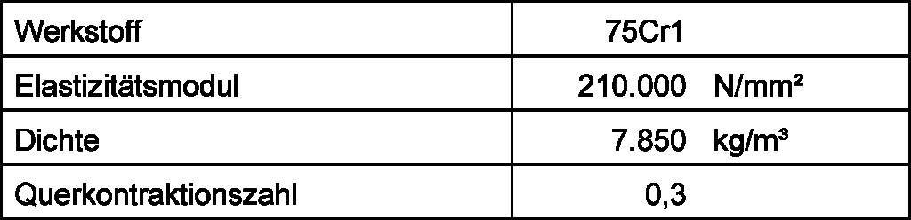 Tabelle 1. Werkstoffkennwerte des Kreisscheibenmodells. Bild: IfW
