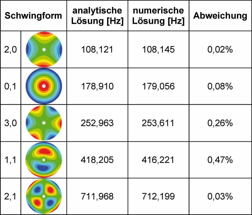 Tabelle 2. Eigenfrequenzen der Vergleichsplatte (frei schwingend). Bild: IfW