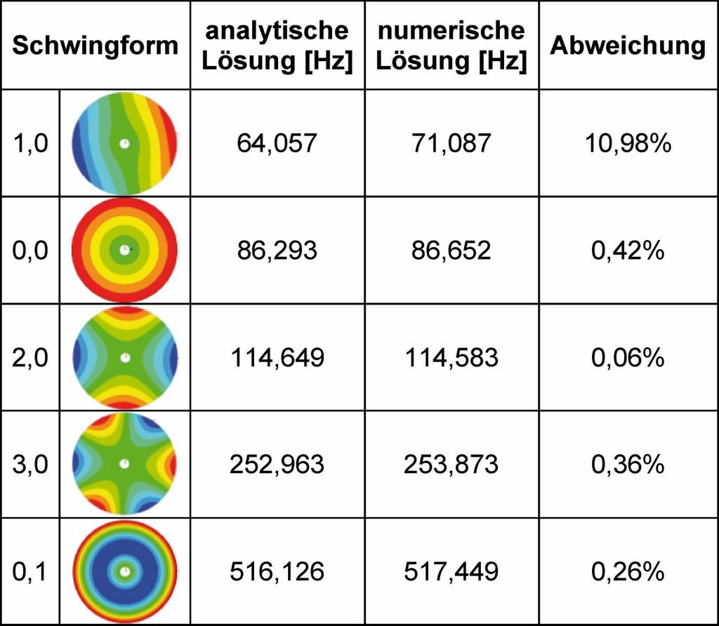 Tabelle 3. Eigenfrequenzen der Vergleichsplatte (fest eingespan nt). Bild: IfW