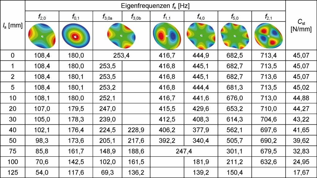 Tabelle 4. Eigenfrequenzen und Steifigkeit der Kreisscheibe in Abhängigkeit von der Schlitzlänge. Bild: IfW