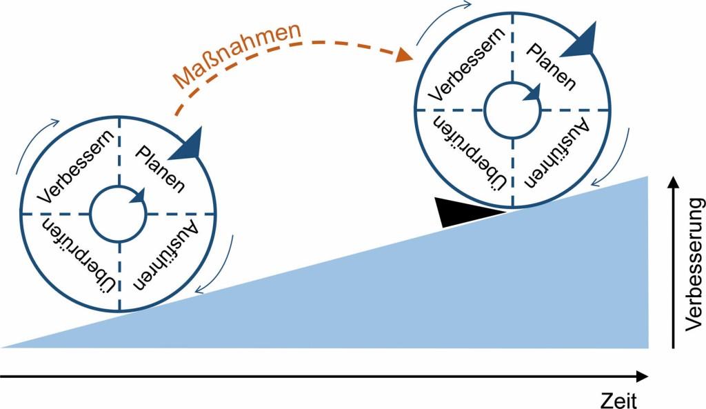 Bild 1. Kontinuierliche Verbesserung mit dem PDCA-Zyklus [6]