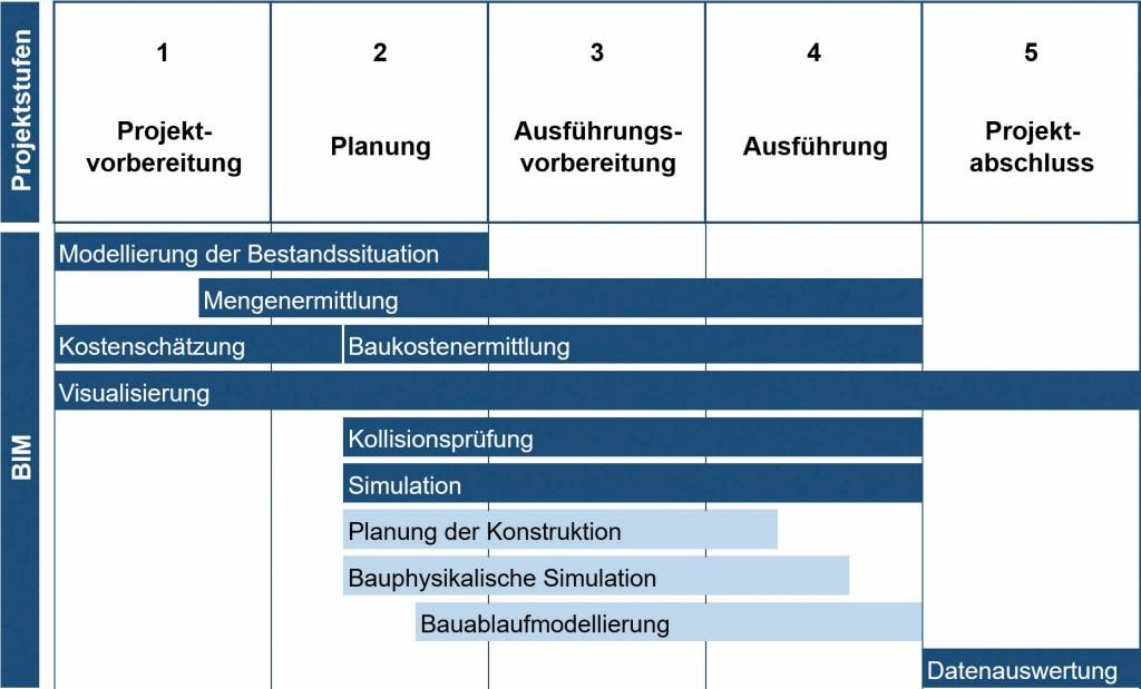 Bild 2. Integration ausgewählter BIM-Anwendungen in die Projektstufen gemäß Heft Nr. 9 AHO Abb.: F. Berner et al.