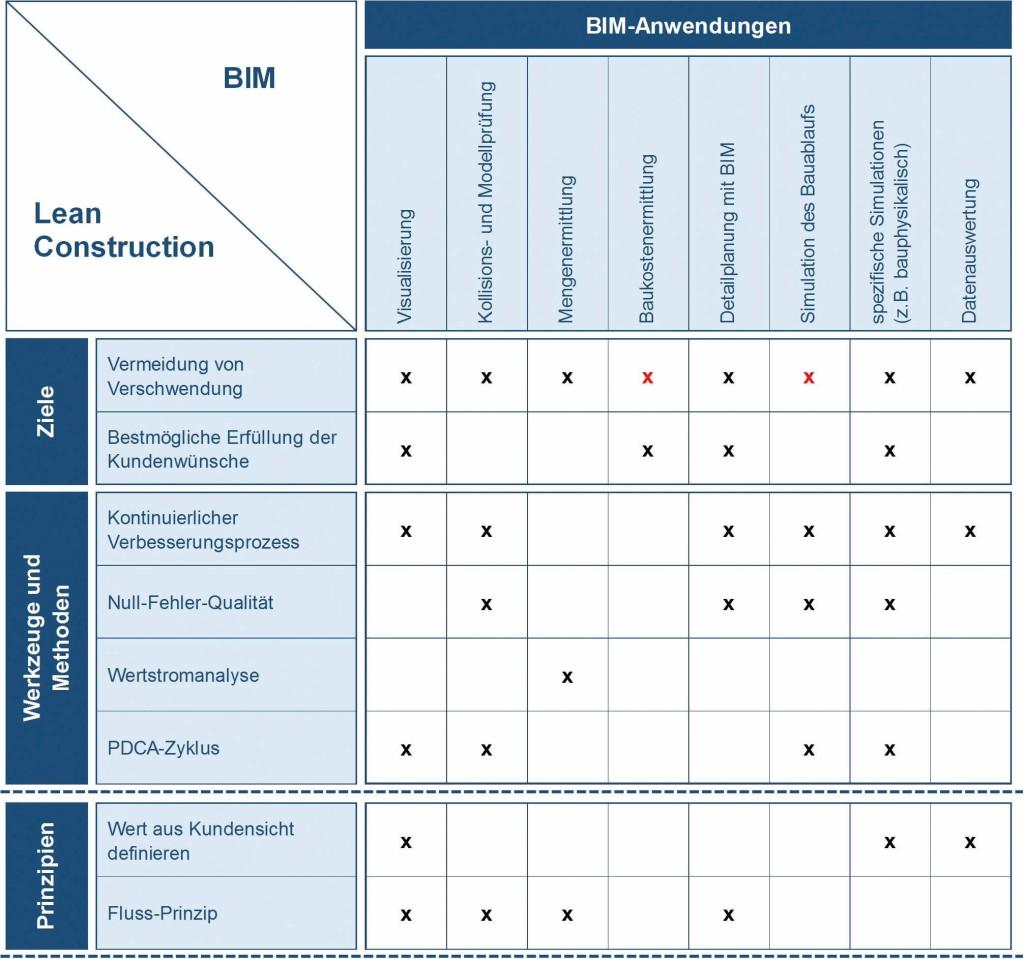 Bild 3. Schnittstellenanalyse ausgewählter BIM-Anwendungsfälle und Lean Construction Abb.: F. Berner et al.