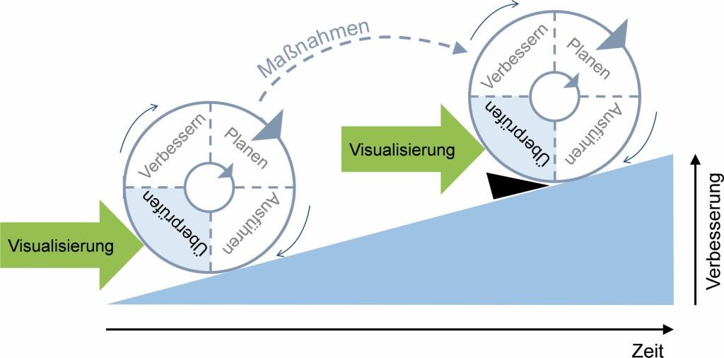 Bild 4. PDCA-Zyklus und Visualisierung während der Ausführungsplanung Abb.: F. Berner et al.