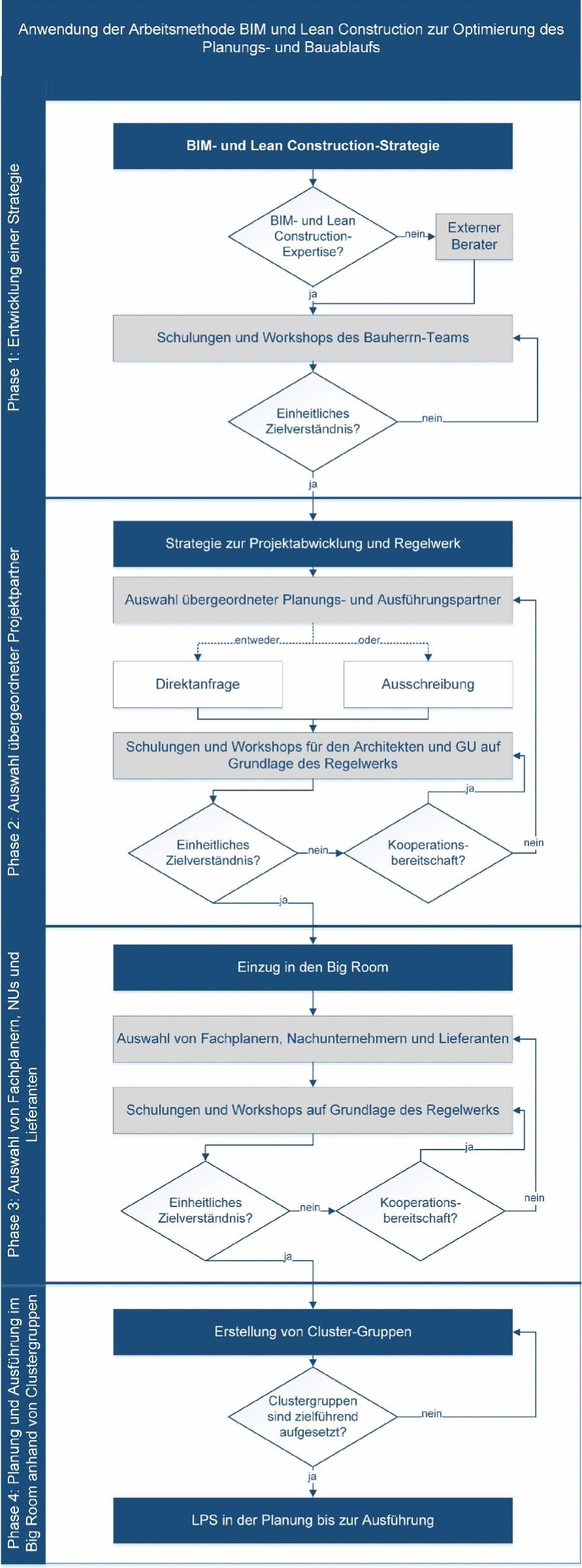 Bild 5. Phasenmodell zur Anwendung von BIM und Lean Construction in Bauprojekten Abb.: F. Berner et al.