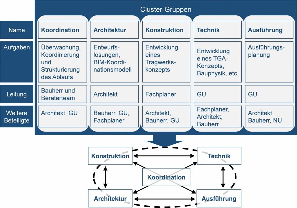 Bild 6. Beispielhafte Einteilung von Cluster-Gruppen im Rahmen des Einsatzes von BIM und Lean Construction Abb.: F. Berner et al.