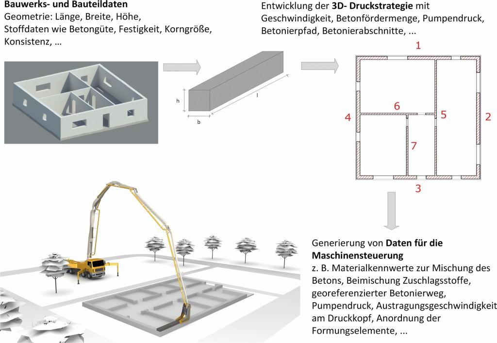 Bild 12. Aufbereitung der Daten zur Steuerung des Gesamtprozesses
