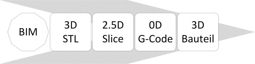 Bild 13. Prozesskette der Datenaufbereitung