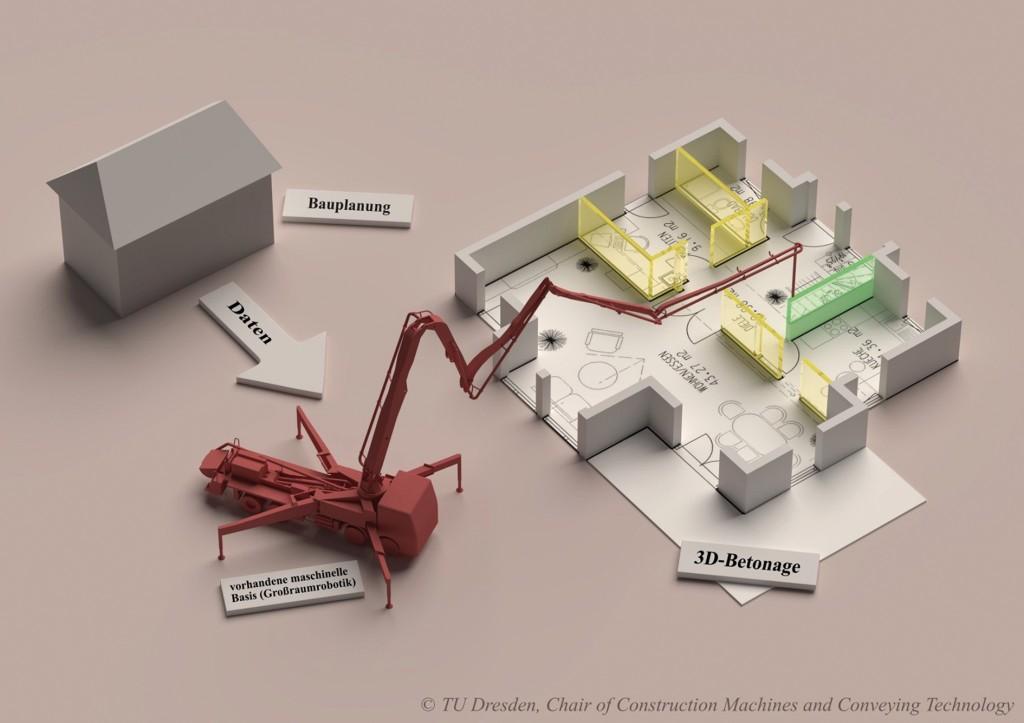 Bild 9. Komponenten der mobilen Beton-3D-Drucktechnologie CONPrint3D