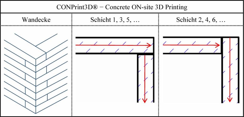 Bild 3. Druckstrategie von CONPrint3D am Beispiel einer Wandecke Abb.: Martin Krause, TU Dresden, Institut für Baubetriebswesen