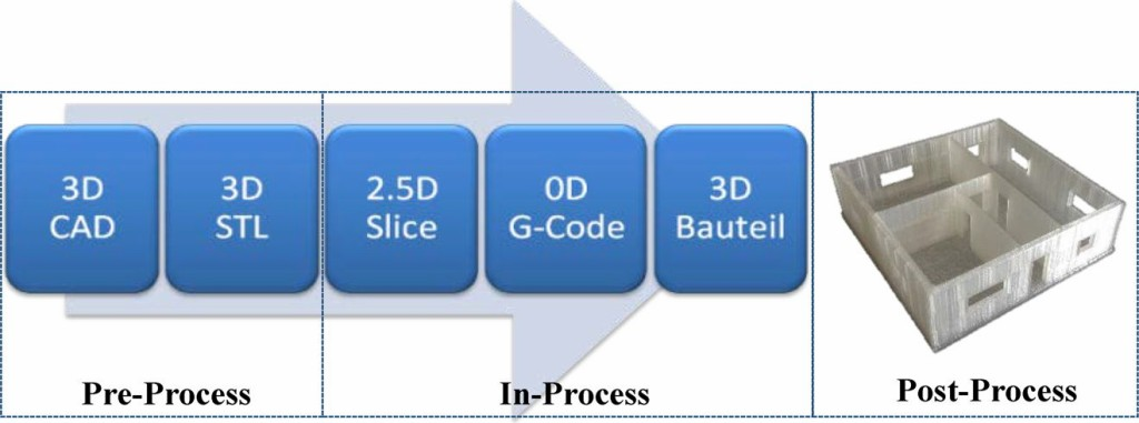 Bild 5. Prozesskette der Datenaufbereitung beim kleinformatigen 3D-Druck Abb.: Martin Krause, TU Dresden, Institut für Baubetriebswesen